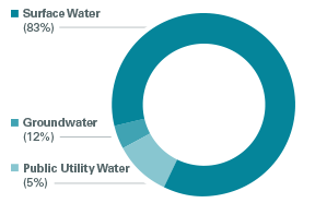 Influent water sources circle chart
